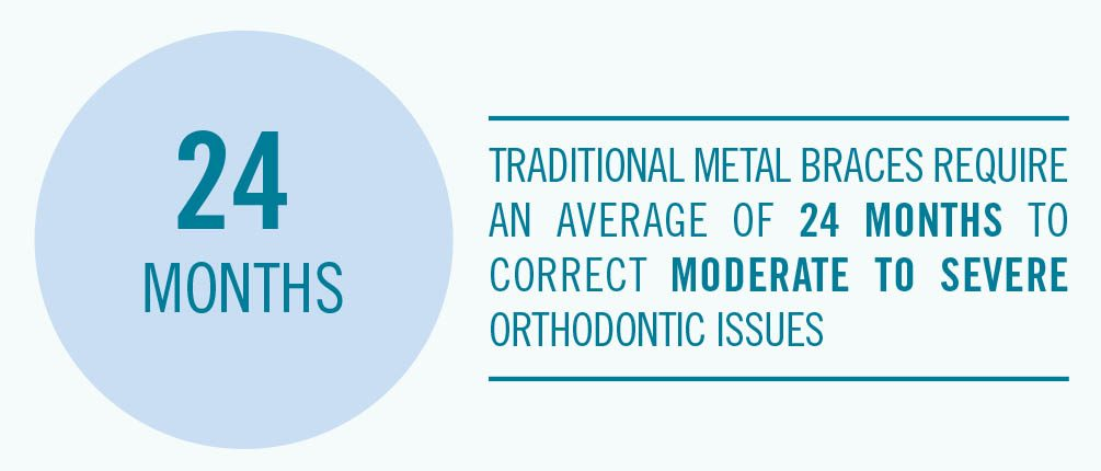 Graph shows average length for metal braces in NC