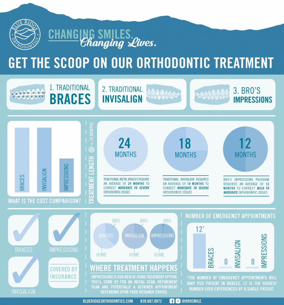 Infographic showing orthodontic treatment options at Blue Ridge Orthodontics