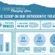 Infographic shows orthodontic treatment information for BRO
