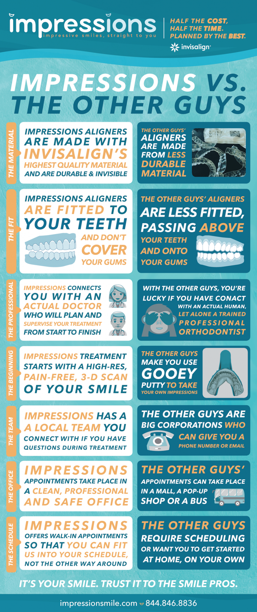 Infographic that compares Impressions with other at-home invisible aligner brands