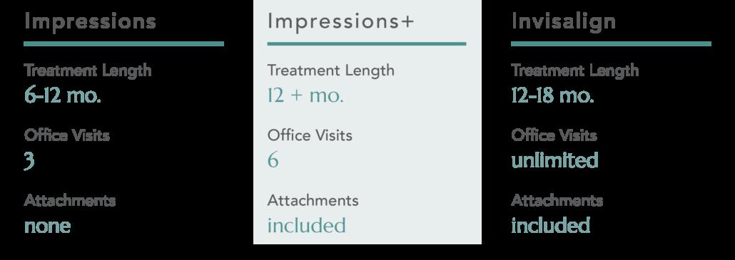 Impressions, Impressions+, and Invisalign at-home aligner Treatment comparison